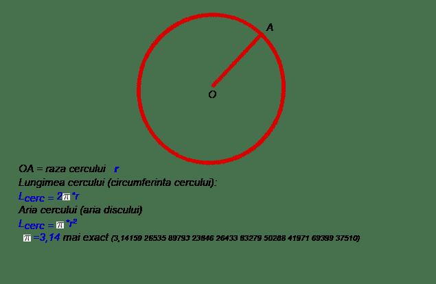lungimea cercului